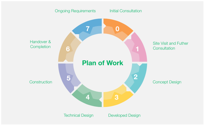 RIBA Plan of works simplified